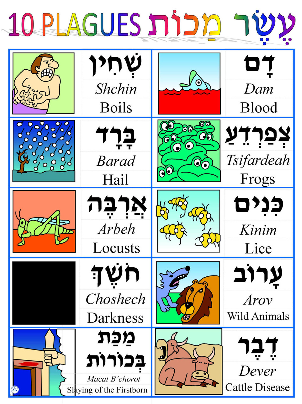 ten plagues Click on each box to view large illustration and scriptural reflection for each  plague the ten plagues spiritual lessons for us today.