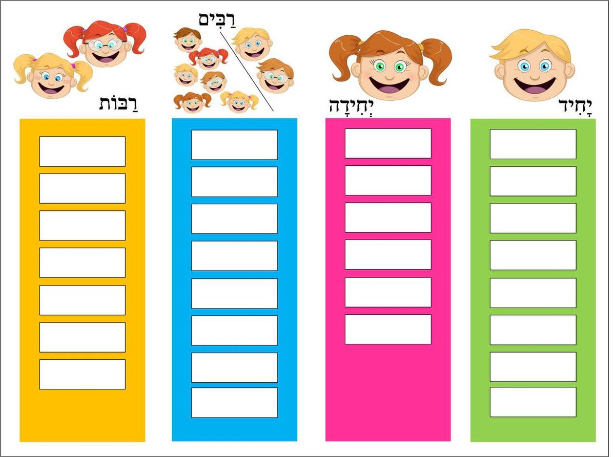 Singular Plural/Masculine Feminine Chart