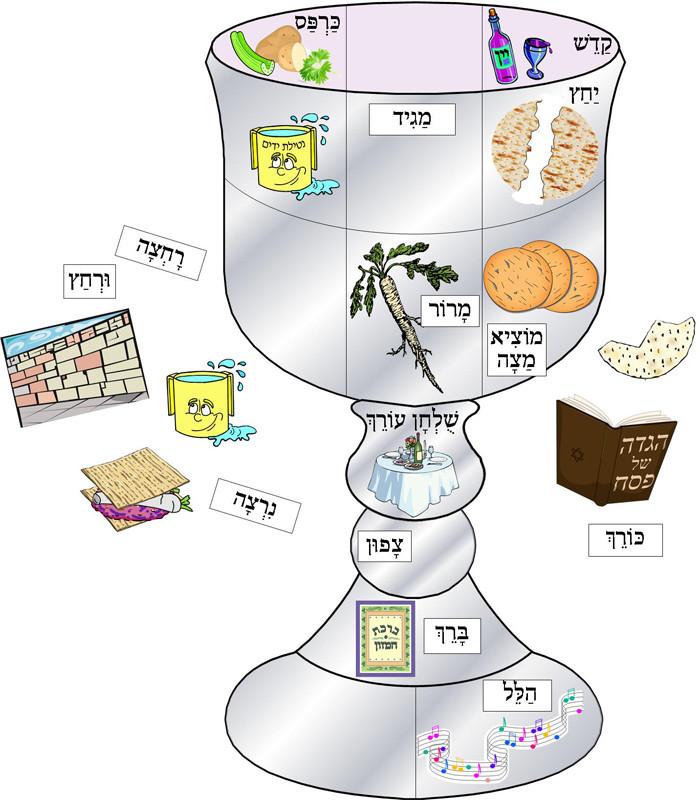 Order of the Seder