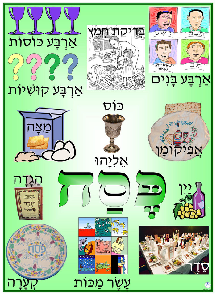 Pesach Symbols Poster