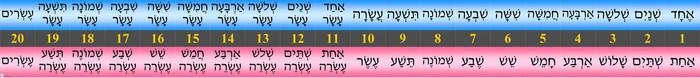1-20 Number Line (M/F) Banner