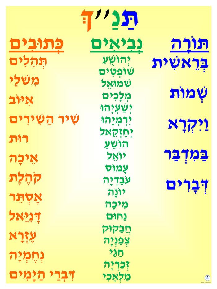 Tanach Poster