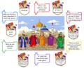 Purim - Bulletin Board  (BB-2)