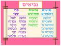 Bible - Neviim poster (KN-P-2)
