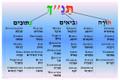 Bible - Tanach poster (Tan-P2)