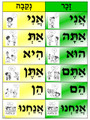 Hebrew - Pronouns Poster (PG-12a)