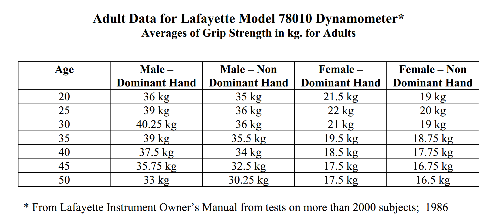Grip Strength Norms Using The Lafayette Hand Dynamometer