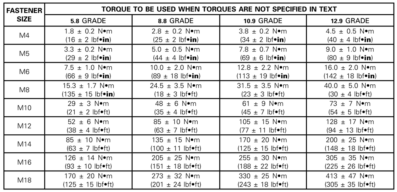 torque specifications for machine screws
