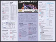 CCNA TCP/IP Study Poster