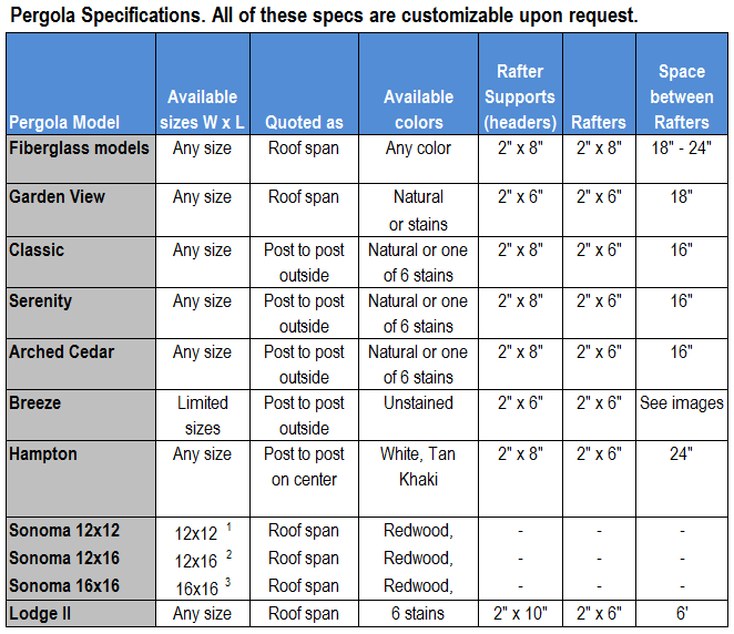 pergola-specifications