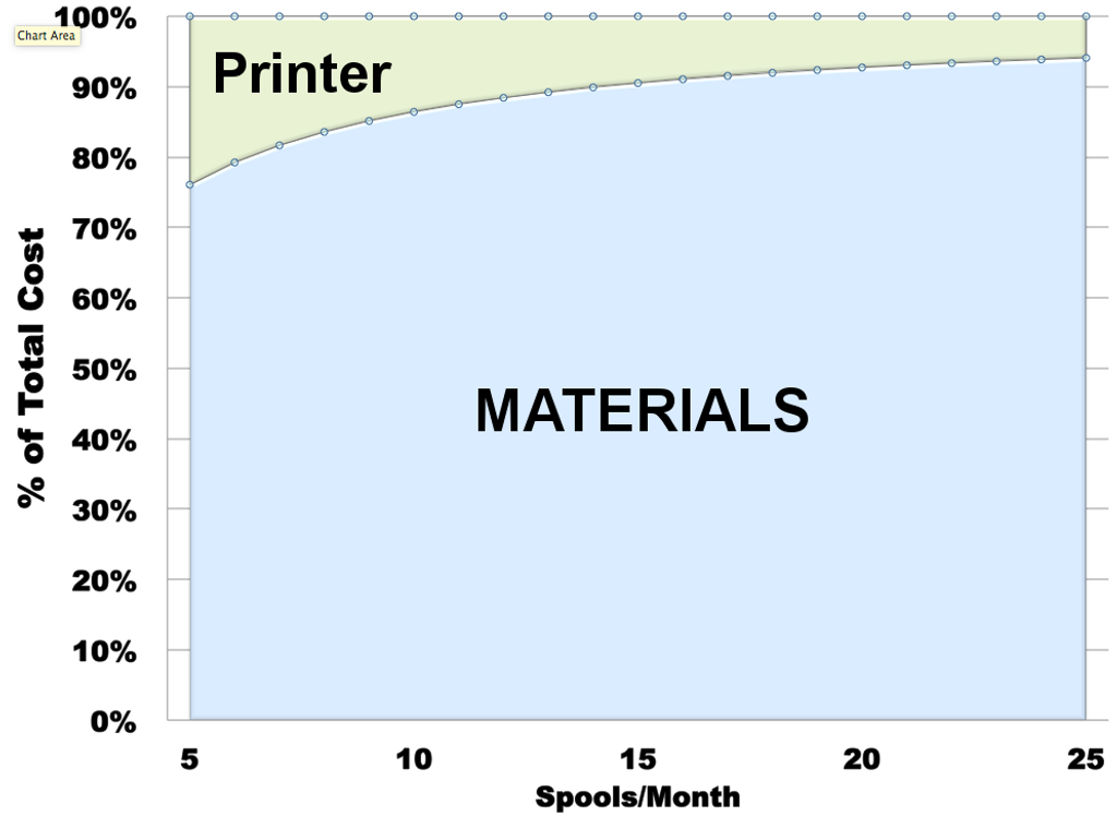 Materials Costs will make up ~80% of the Total Cost of Running a Dimension 1200® Printer over 5 Years
