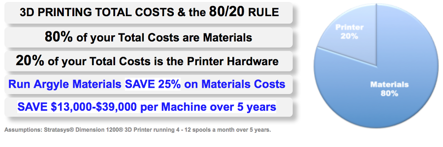 3D Printing & the 80/20 Rule, 80% of your Total Costs are Materials, 20% of you Total Costs is the Printer Hardware. Run Argyle Materials SAVE 25% on Materials Costs.