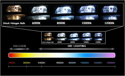 hid bulb brightness chart hid lights archive gm volt. Black Bedroom Furniture Sets. Home Design Ideas