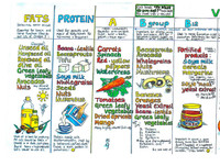Healthy Eating Colourful 'Animal friendly' Food Chart