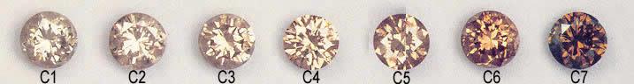 Diamond colour chart