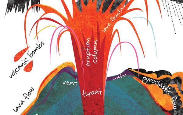 "VOLCANO! Amazing Earth Series by Tiffany Ard (mini poster 12x18"")"