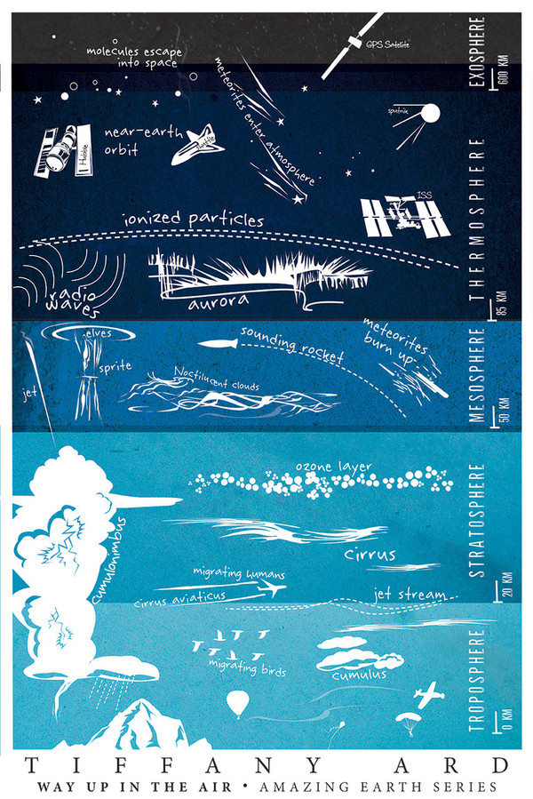 """ATMOSPHERIC LAYERS - Amazing Earth Series by Tiffany Ard (mini poster 12x18"""")"""