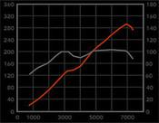Jaguar XJR Performance pkg1: Intake and Pulley 2004-2008