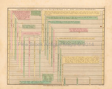 Antique Chart Of First Age Of World Wilkinson 1815