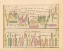 Antique Chart Of Third Age Of World Wilkinson 1815