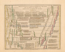 Antique Chart Of Fourth Age Of World Wilkinson 1815