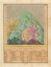Mountains Comparative Antique Map Finley 1833
