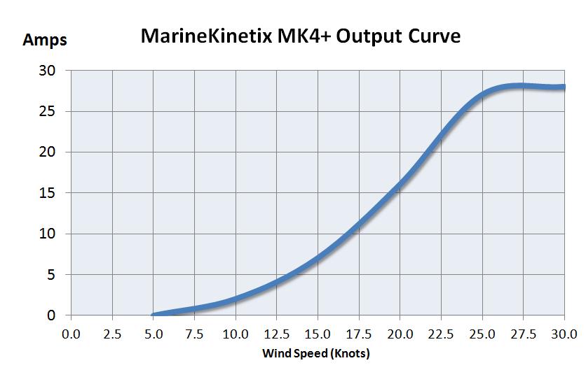 Marine Kinetix MK4+ Wind Generator Output Curve