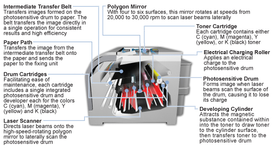 How a laser printer works - PrinterStop