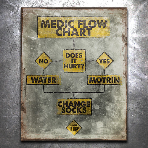 Medic Flow Chart Vintage Tin Sign