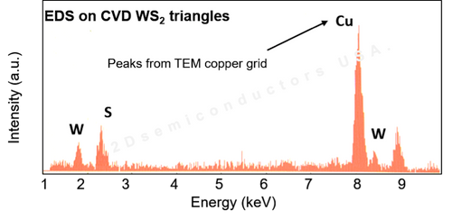 Energy dispersive X-ray spectroscopy (EDX) characterization on CVD grown full area coverage monolayer WS2 on c-cut sapphire confirming W:S 1:2 ratios