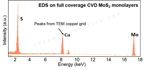 Energy dispersive X-ray spectroscopy (EDX) characterization on CVD grown full area coverage MoS2 on SiO2/Si confirming Mo:S 1:2 ratios