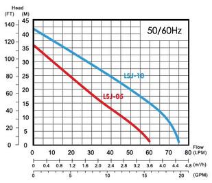 Water Pressure Pump - SJP-750 Flowchart