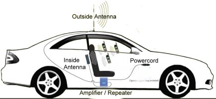 Car Signal Booster Diagram