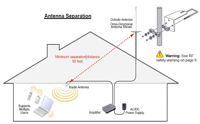 building-cellular-system-antenna-seperation.jpg
