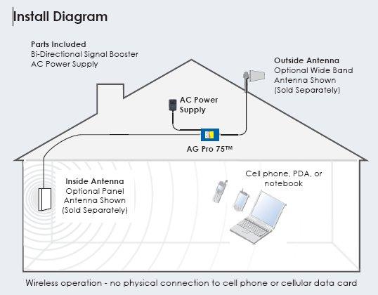 wilson-agpro-install-diagram.jpg