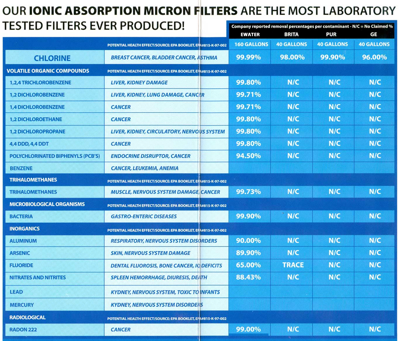 filter-pitcher-removal-chart.jpg