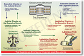 The American System of Checks & Balances