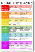 PosterEnvy - Critical Thinking Skills - Language Arts Classroom Poster