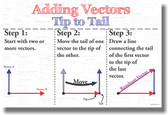 Adding Vectors Tip to Tail - NEW Mathematics Educational Classroom POSTER