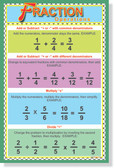 Fraction Operations - NEW Classroom Educational Math PosterEnvy POSTER (ms124)