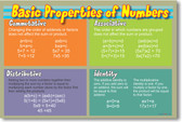 Basic Properties of Numbers - Math Poster
