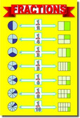 Fractions - Math Poster