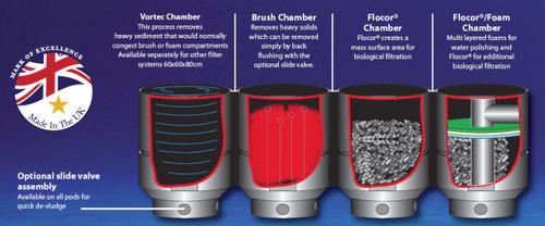Lotus vortec modular system 3 pond filter for Multi chamber filter systems for ponds