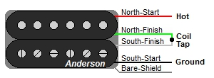 Anderson 4-Wire Humbucker Wire Color Codes