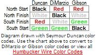 Click to view wire color codes for all brands of humbuckers.