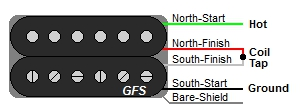 GFS 4-Wire Humbucker Wire Color Codes