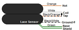 Lace Sensor 4-Wire Humbucker Color Codes
