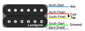 Lundgren 4-Wire Humbucker Color Codes