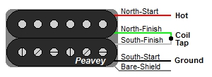Peavey 4-Wire Humbucker Color Codes
