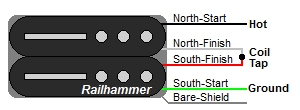 Railhammer 4-Wire Humbucker Color Codes